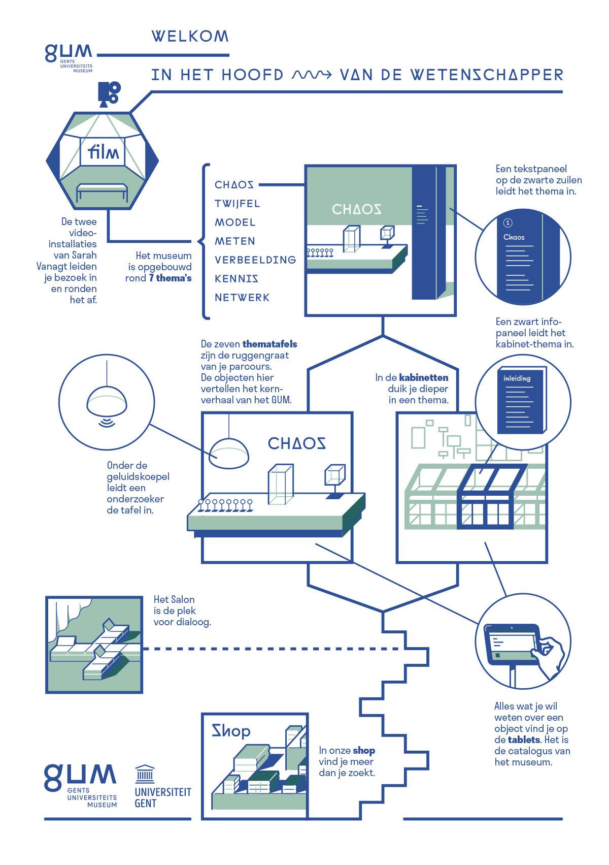 wegwijs in het GUM, infografiek wayfinding door Peter Willems